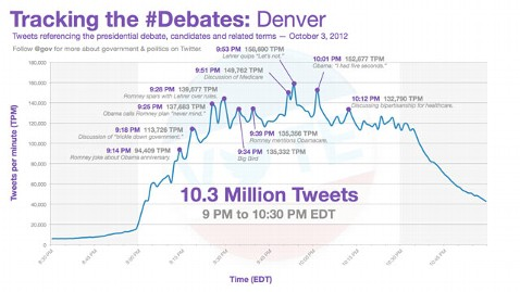 ht debate twitter tracking nt 121004 wblog Presidential Debates: More Than 10 Million Tweets in Less Than 2 Hours